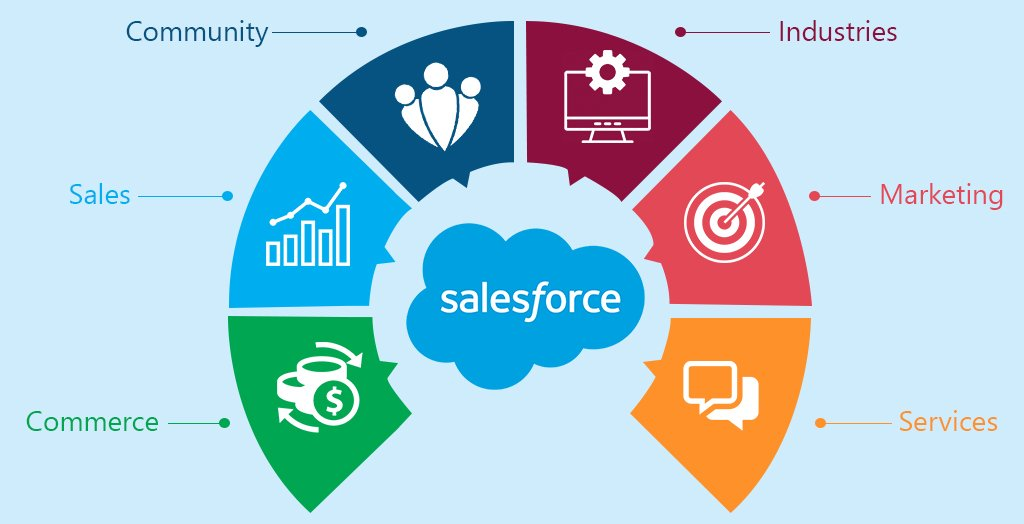 Top 5 Benefits of Salesforce for Businesses