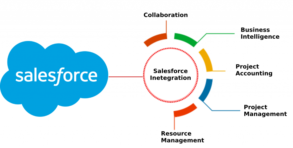 Top Integration Tools for your Salesforce ORG